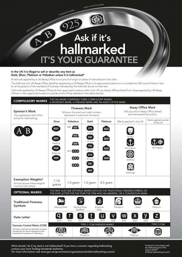 Hallmarking Act Dealers Notice